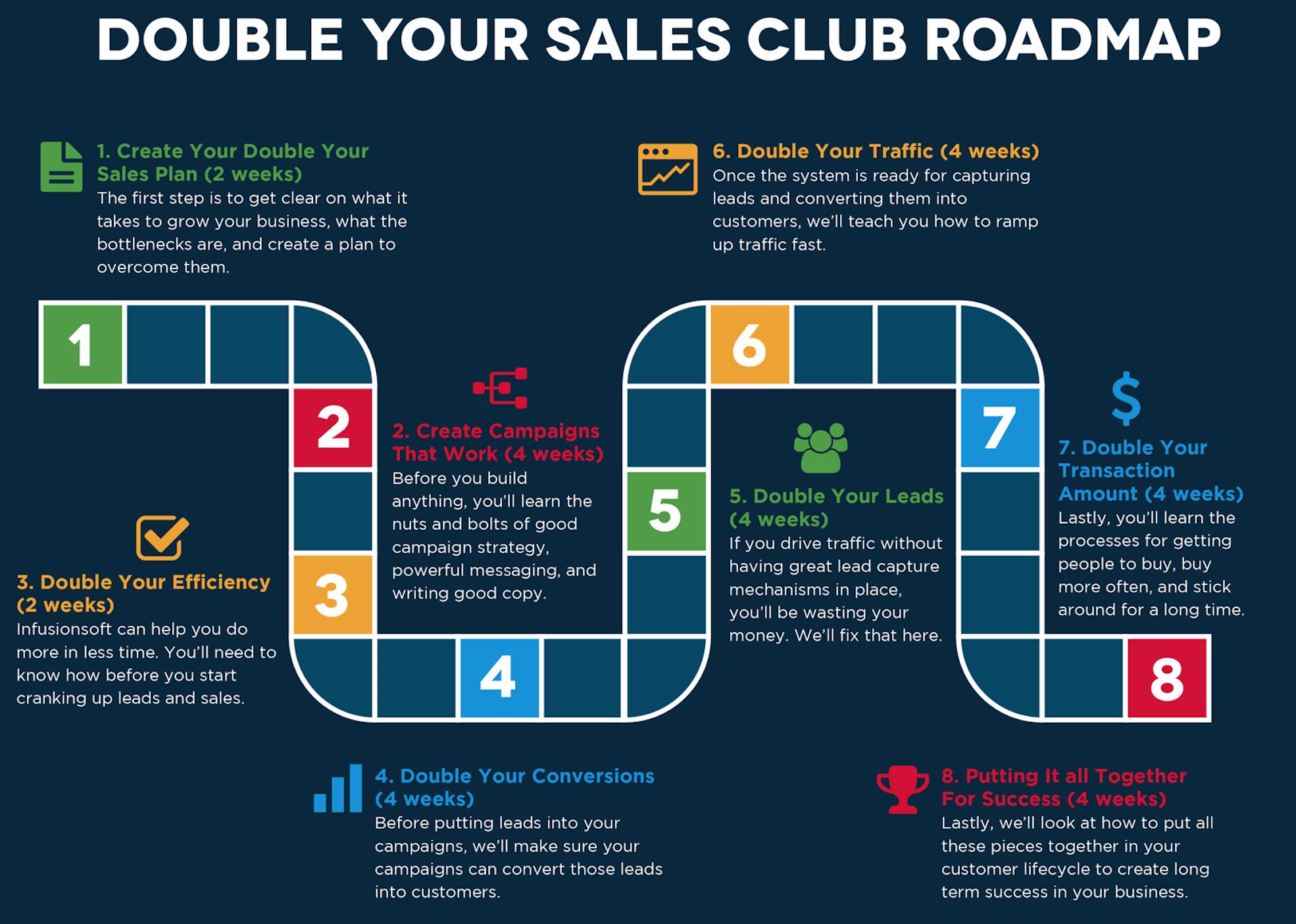 dys-club-roadmap-no-sidebar