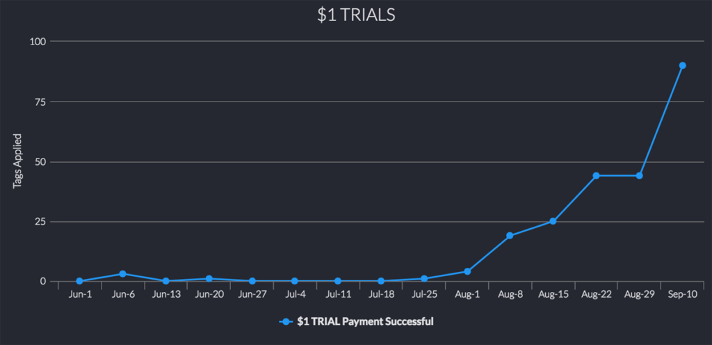 trial-signups-graph